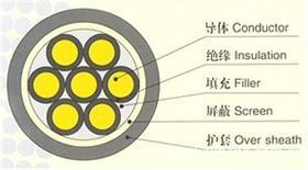 聚氯乙稀絕緣控制電纜