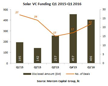Q1全球太阳能企业筹资暴降六成至28亿美元