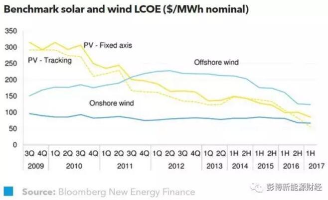 彭博新能源财经:2017年上半年全球光伏度电成本持续下降