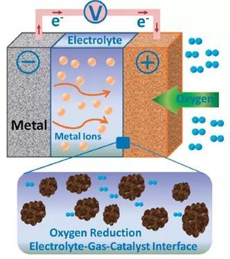 特斯拉提交金属空气电池相关的最新专利
