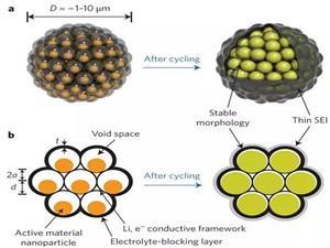 美国成功研制出一种多孔石墨烯复合电极技术