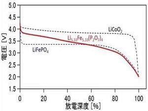 富士通成功开发高压磷酸铁系电池正极材料