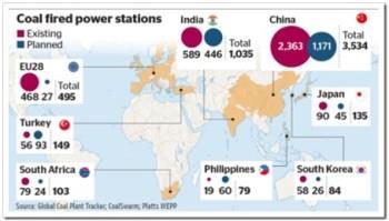 全球计划煤电厂达1600座 控温任务恐难达成