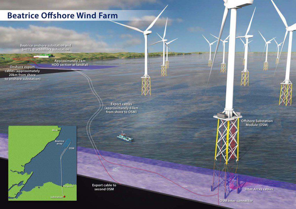 JDR电缆再获Beatrice海上风电场终端及测试合同