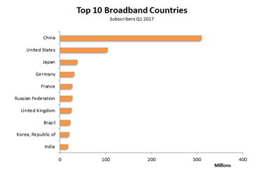 2017年一季度全球固定宽带用户增至8.751亿