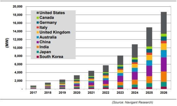 到2026年全球储能容量年增量将超50吉瓦