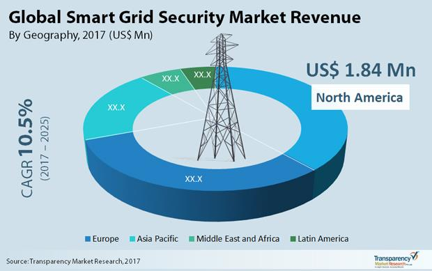 2025年全球智能电网安全市场达105.8亿美元