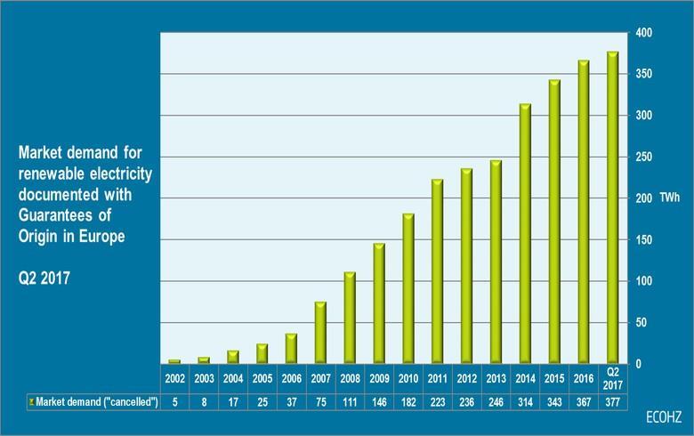 2017年Q2欧洲绿色电力需求同比激增39%