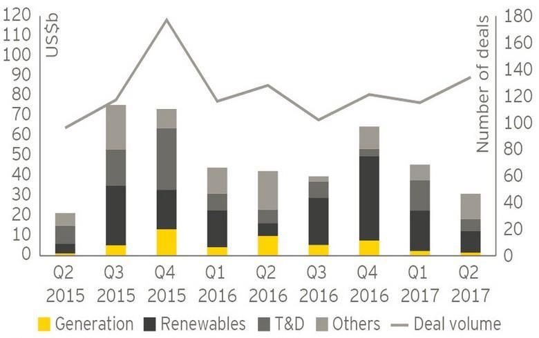 二季度全球电企交易规模降32% 数量增17%