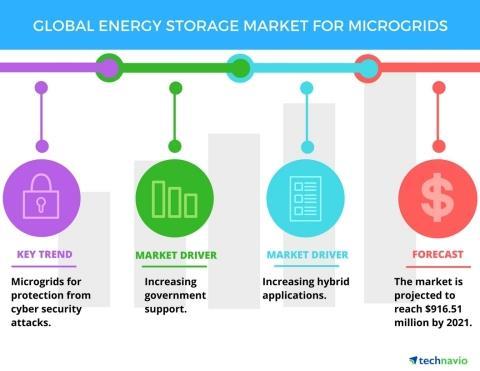 2017-21年全球微电网储能市场年复合增率超16%