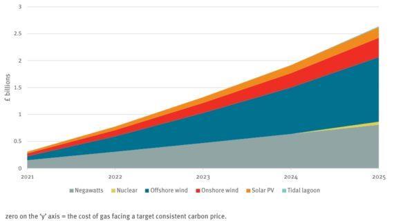 2025清洁能源项目延迟致英国消费者成本增数百亿
