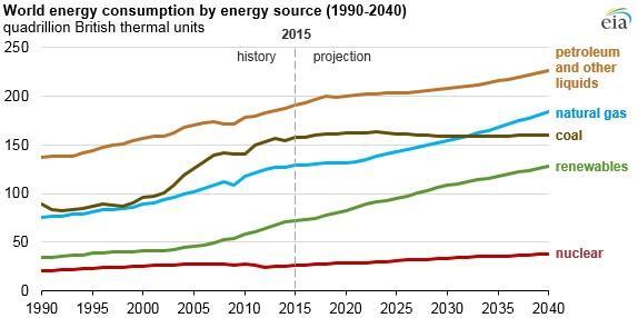 EIA:到2040年全球能源消耗将增长28%