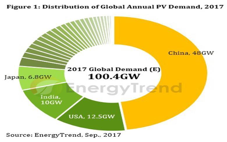 2017年全球光伏需求有望首次突破100吉瓦
