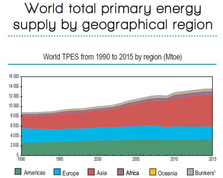 IEA公布全球主要国家能源产量和消耗数据