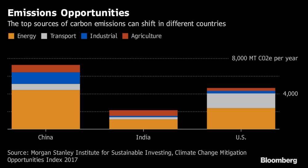 中印等新兴市场可能最适合清洁能源投资者