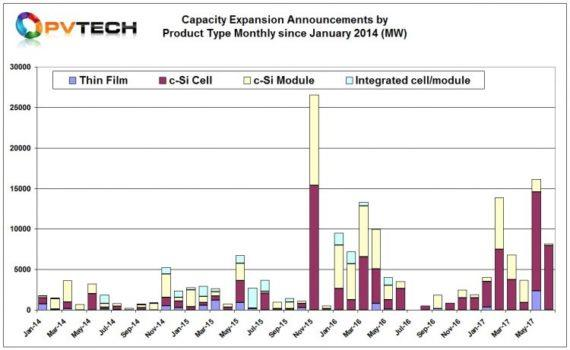 2017上半年全球光伏生产容量扩张超50吉瓦