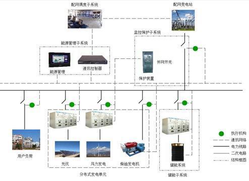圣阳电源储能系统助泰昂能源微电网项目正式投运