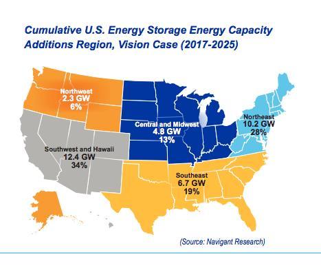 到2025年美国储能装机容量或达35吉瓦