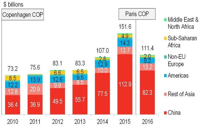 2016年发展中国家清洁能源投资降至1114亿美元