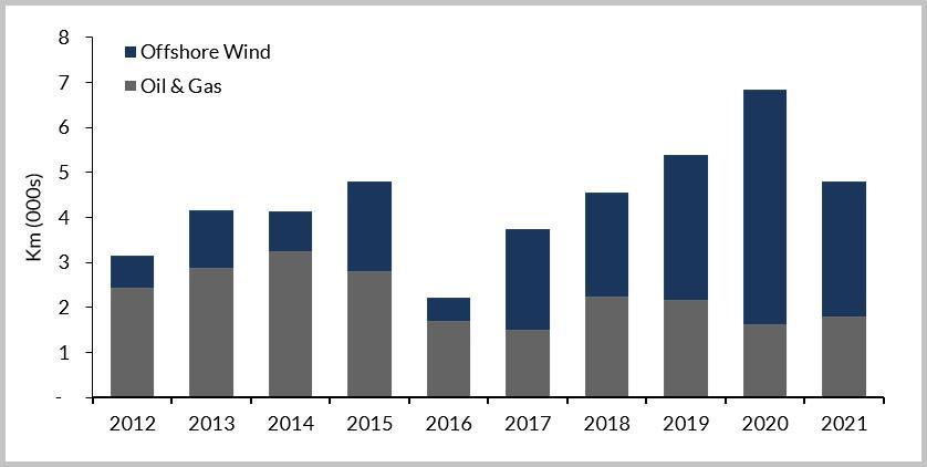 2017-21年全球海底电缆需求增量将达到25338千米