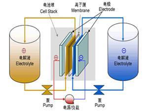 德国能源企业EWE建造全球最大液流电池项目