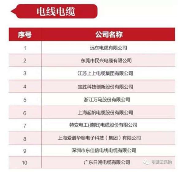 远东电缆摘得第二届中国房地产采购峰会电线电缆行业优秀供应商竞争力十强榜首