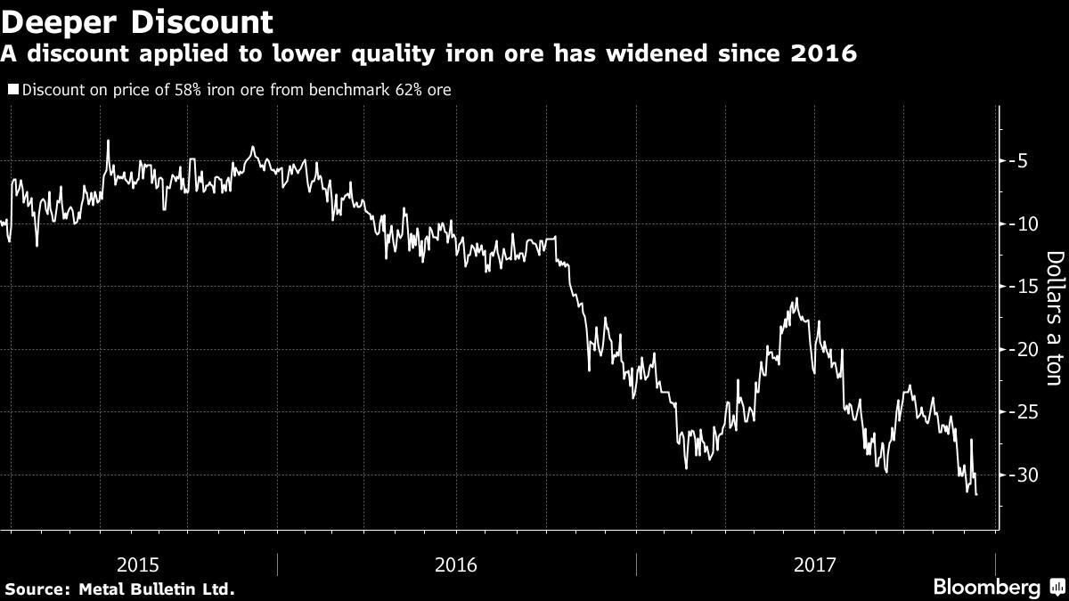 中国钢铁产业转型 澳洲第三大铁矿石生产商受重创