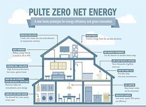 佐治亚州电力公司为新房提供太阳能储能系统