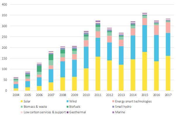 2017年全球清洁能源投资同比增3%至3335亿美元