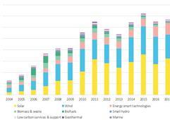 2018年全球清洁能源投资有望再度突破3300亿美元