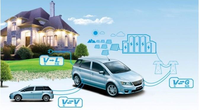 2026年全球车载电网集成系统规模将达7亿美元