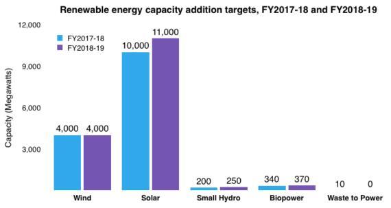 2018-19财年印度将新增15.6GW可再生能源装机容量