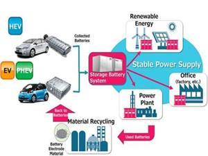 丰田将与日本电力公司合作将车载旧电池用作储能装置