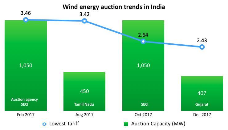 扶持行业发展 印度放宽风电项目招标政策