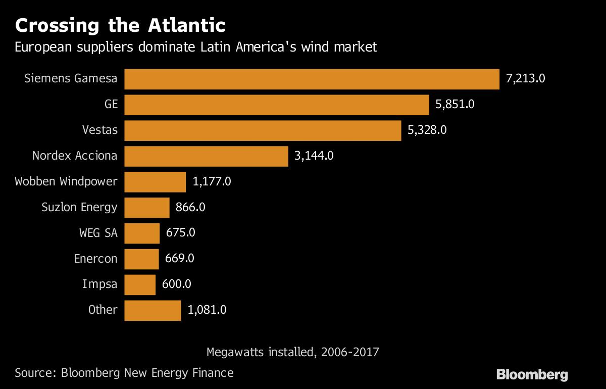 欧洲风机制造商锁定阿根廷新兴市场