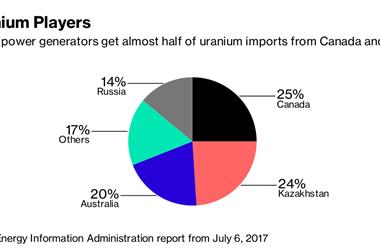 核能或成为特朗普贸易战的下一个目标行业