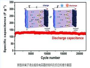 中科院深圳先进院成功研发新型锌离子混合超级电容器