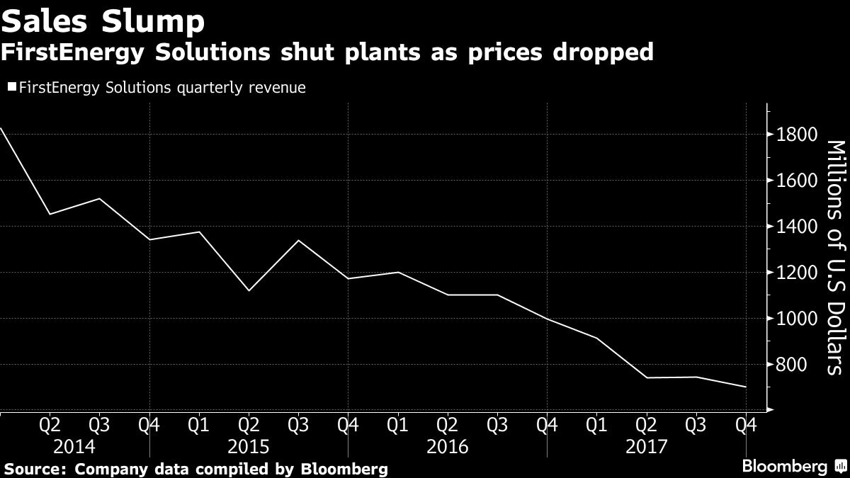 美国煤电企业FirstEnergy Solutions宣告破产