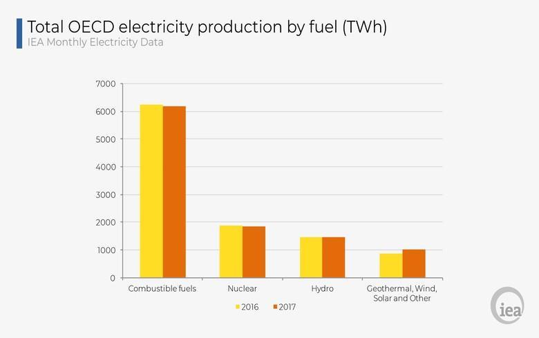 2017年经合组织可再生能源发电量同比增长16.7%
