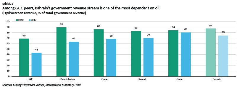 穆迪:巴林石油新发现有助于促进私人投资增长