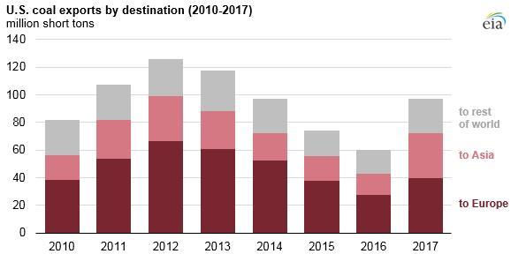 2017年美国煤炭出口量增长61% 对亚洲出口翻一番