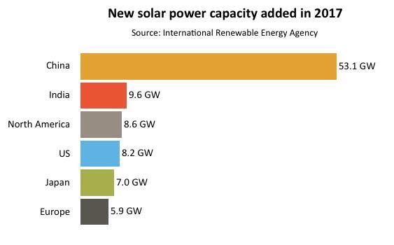 2017年印度新增太阳能发电量位居世界第二