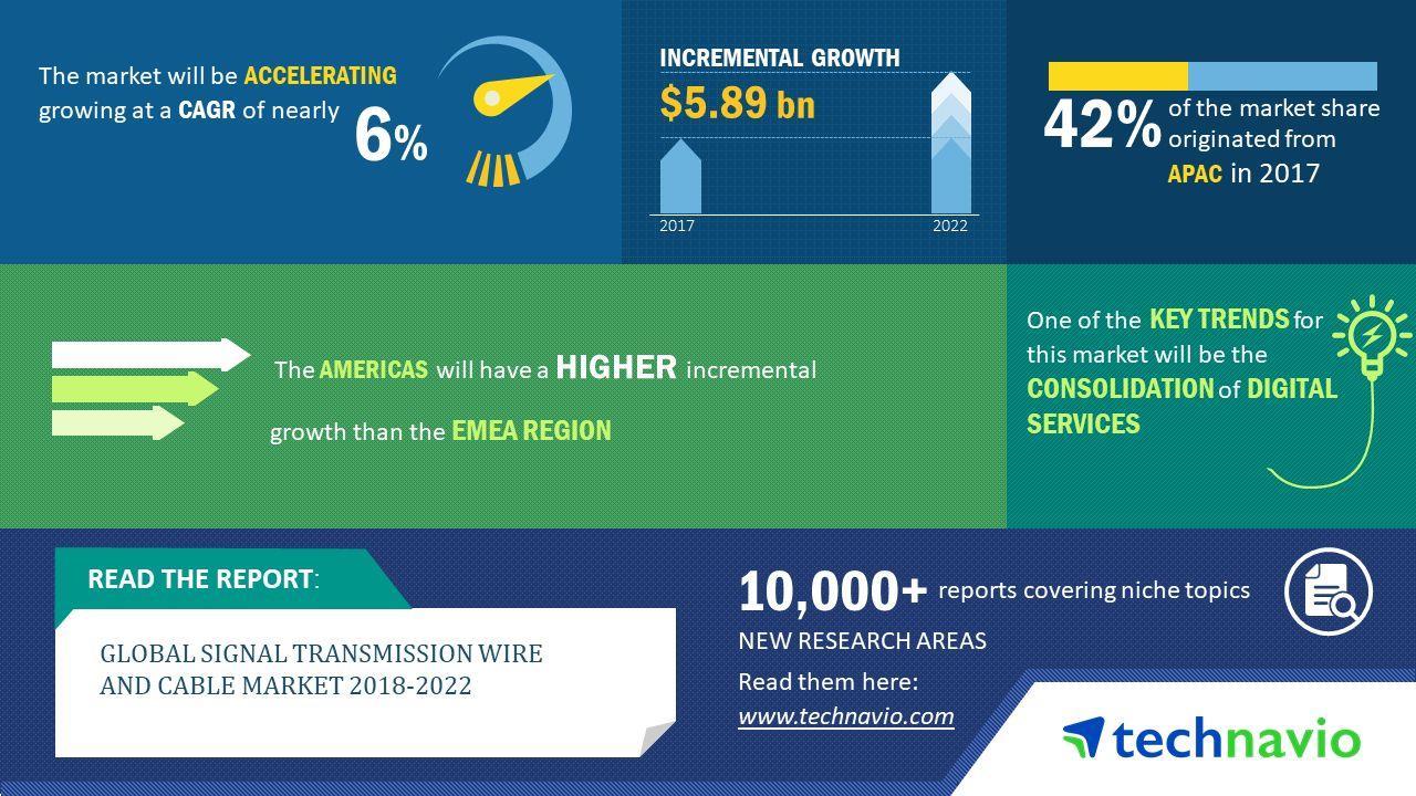 2018-2022年全球信号传输电缆年复合增率近6%