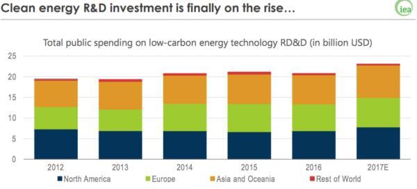IEA:2017年全球电力投资超7500亿美元