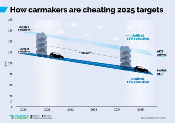 欧洲汽车制造商被曝集体造假 操纵尾气排放测试