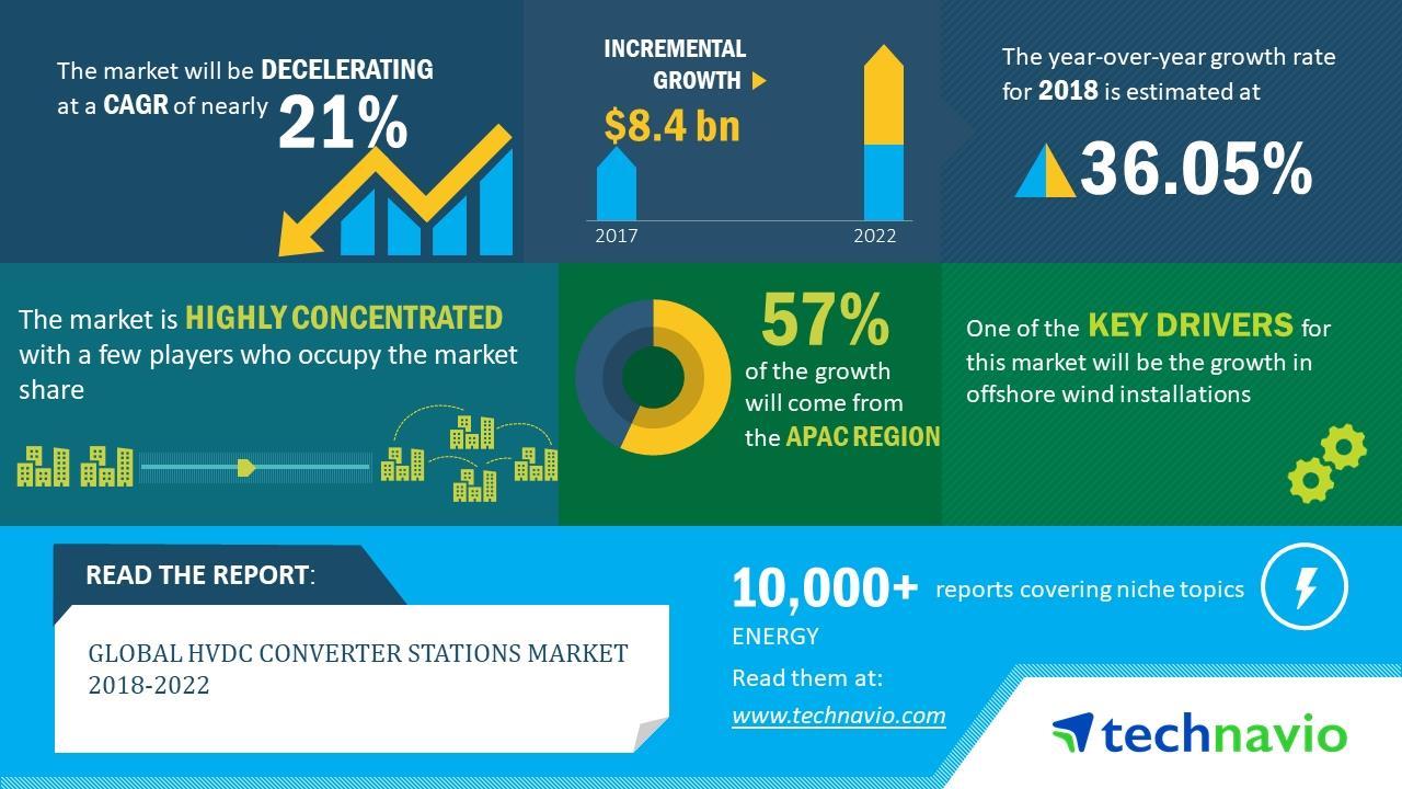 2018-22年全球高压直流换流站市场年复合增率近21%