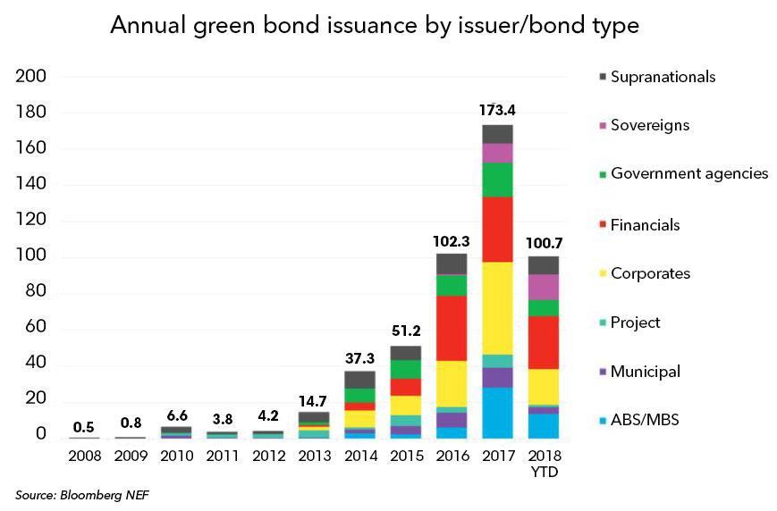 2018年全球绿色债券发行量已破1000亿美元