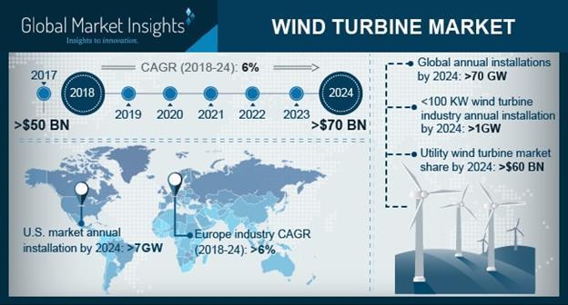 到2024年全球风力涡轮机市场收益有望超700亿美元