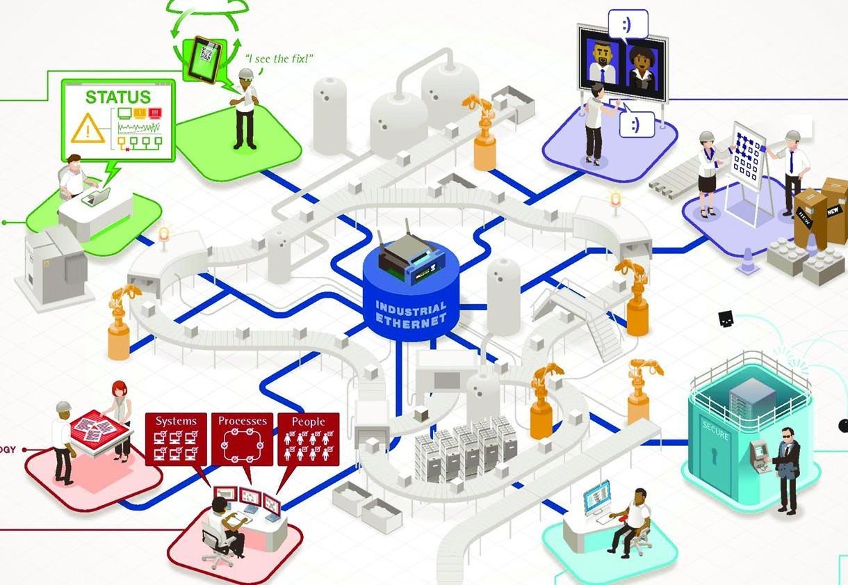 2023年全球智能制造市场规模将近2992亿美元