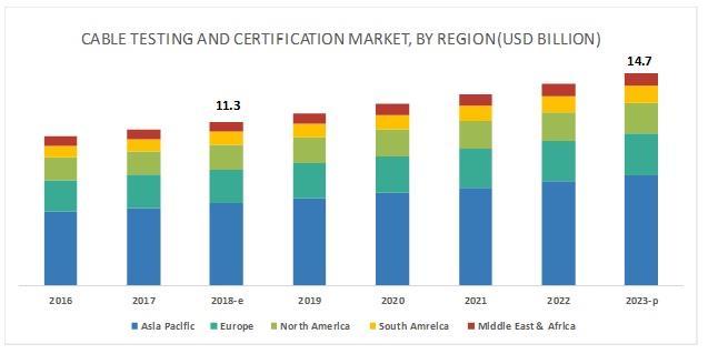 2018年全球电缆测试与认证市场规模将达113亿美元